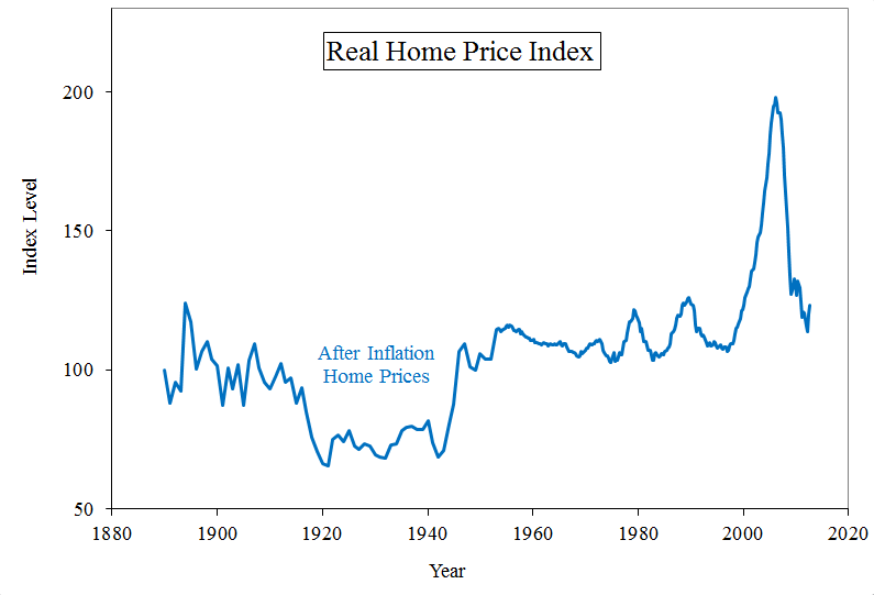 Real Home Prices