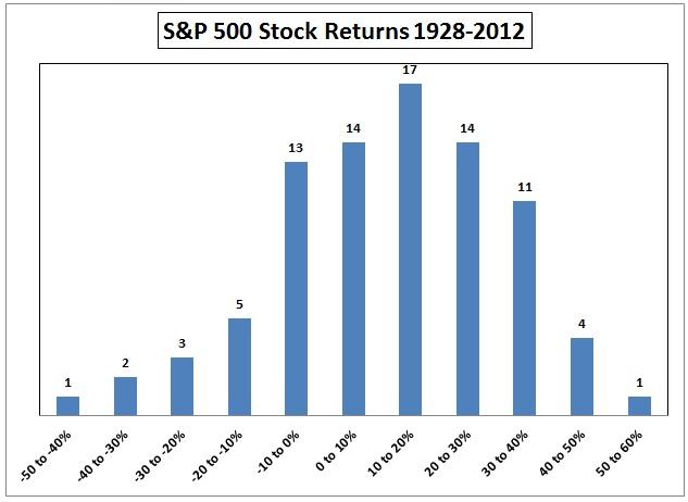 Stock Rtn Distribution