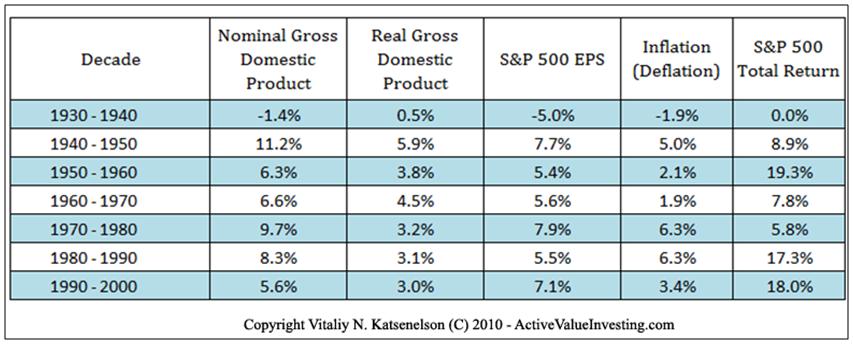 Stocks vs Econ