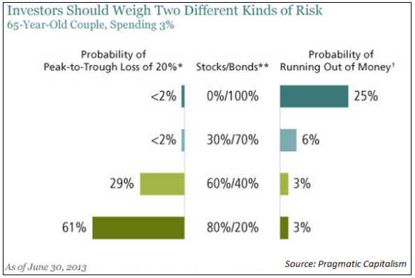 relationship between investment time horizon and risk