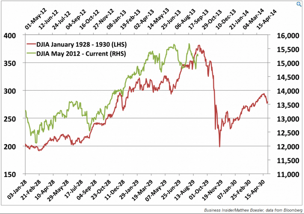 Beware Of Market Experts Wielding Misleading Graphs