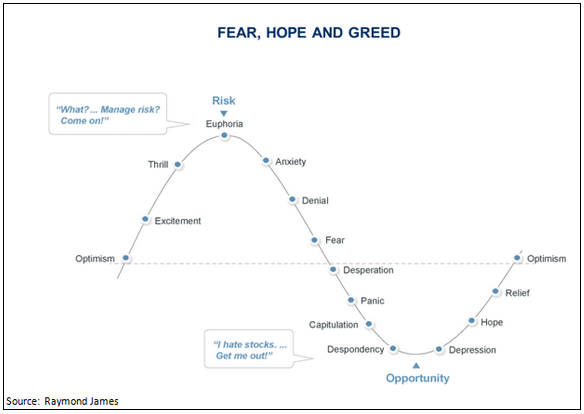 fear hope greed