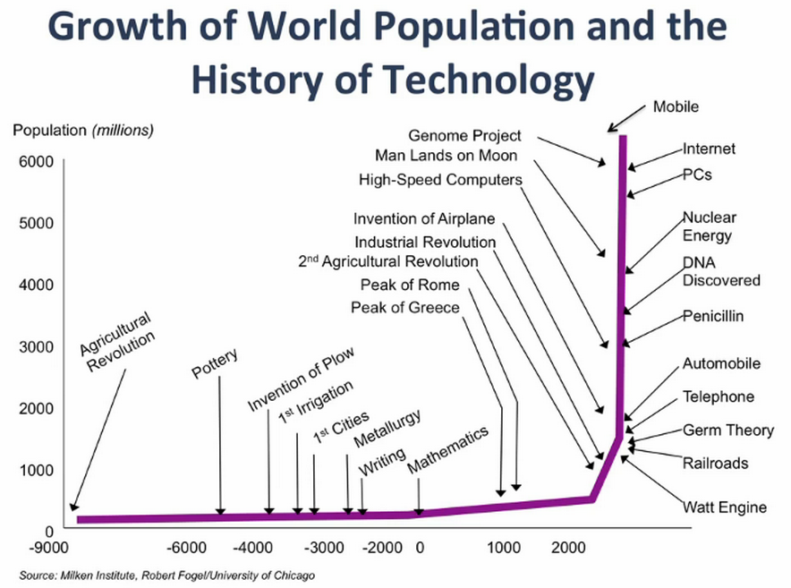 An introduction to the progression of technology and history
