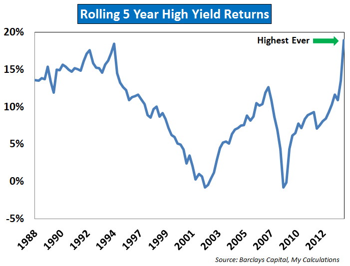 Time For a Check-up on High Yield Bonds - A Wealth of Common