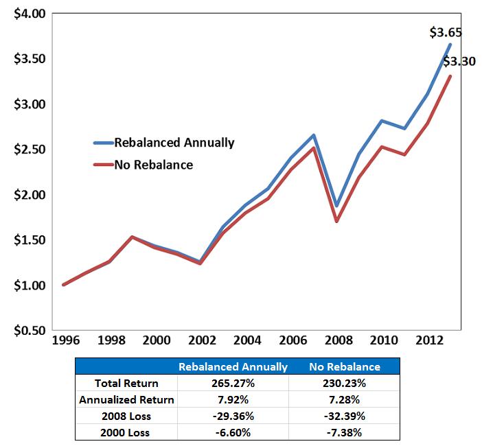 Rebalancing Effects 1926-2009