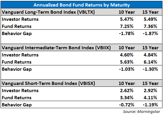 bond behavior gap
