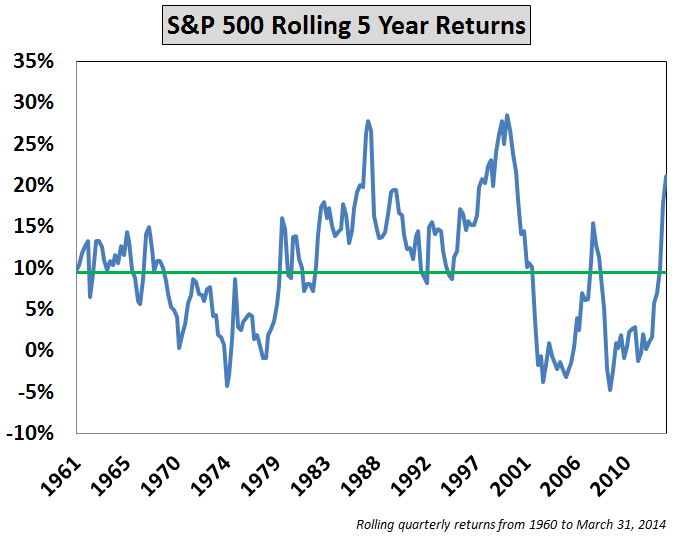 rolling s&p 500 5 yr