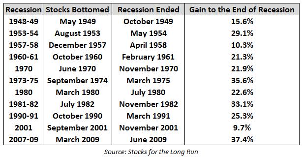 recession 1