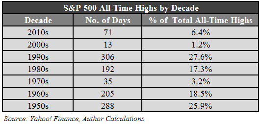 ATHs by decade