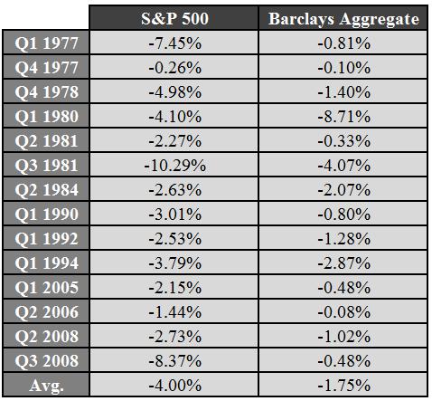 Down yrs stocks bonds 2