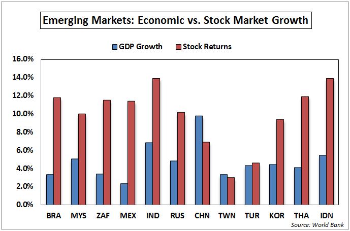 EM GDP Stocks