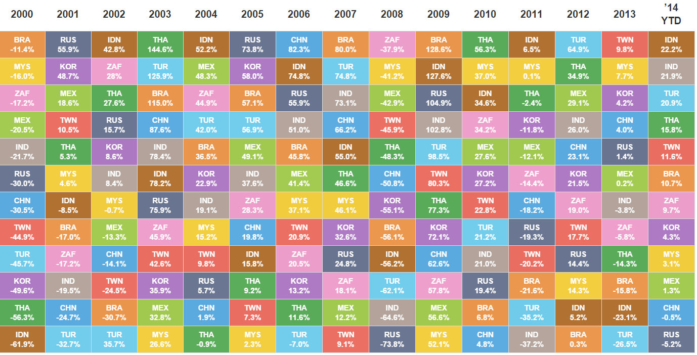 The Best & Worst Part About Investing in Emerging Markets : asset allocation quilt chart - Adamdwight.com