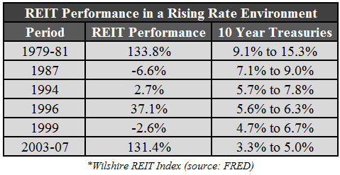 REITs Rates