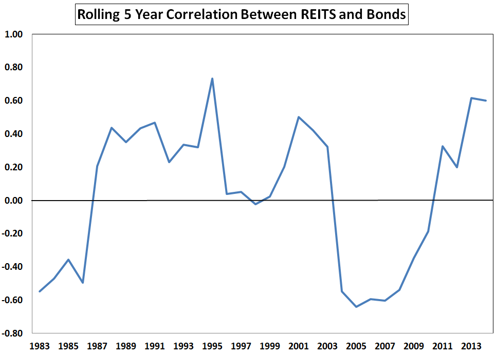 REITs and Bonds