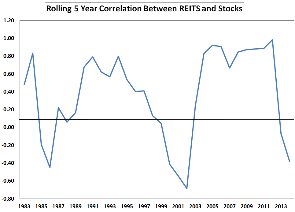 REITs and Stocks