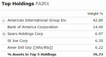 Fiarholme Holdings
