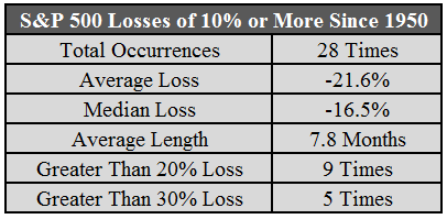S&P 500 losses