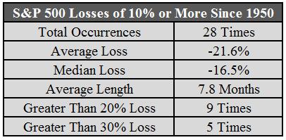 S&P 500 losses