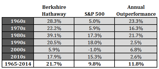 Buffett's Performance by Decade - A Wealth of Common Sense