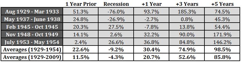 recession perf II