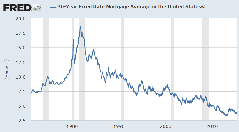 Pros cons of a 30 year fixed rate mortgage a wealth of common sense