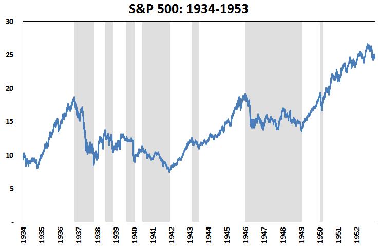 S&P 1934-53