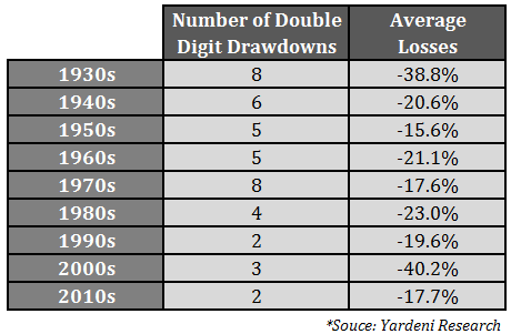 decade drawdowns