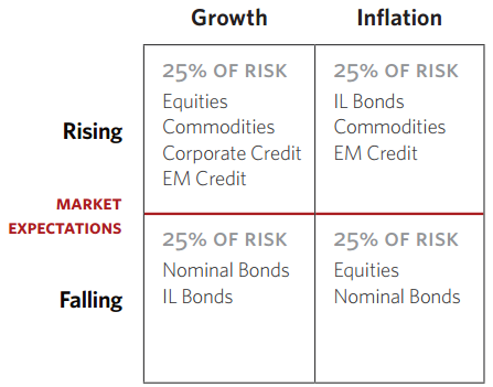 In Defense of Risk Parity (Or Any Long-Term Strategy) - A