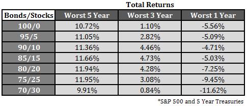 Bond v Stocks II
