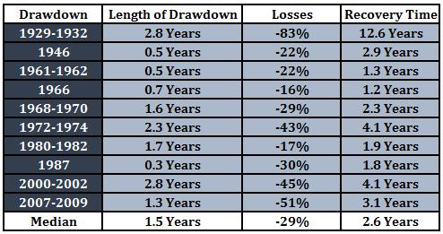 Drawdowns II