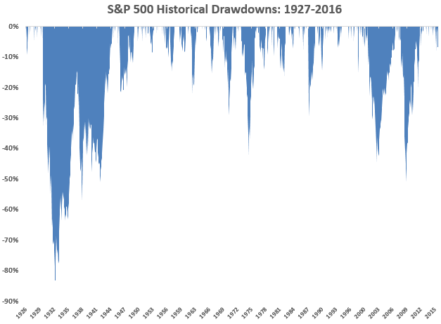 180 Years Of Market Drawdowns