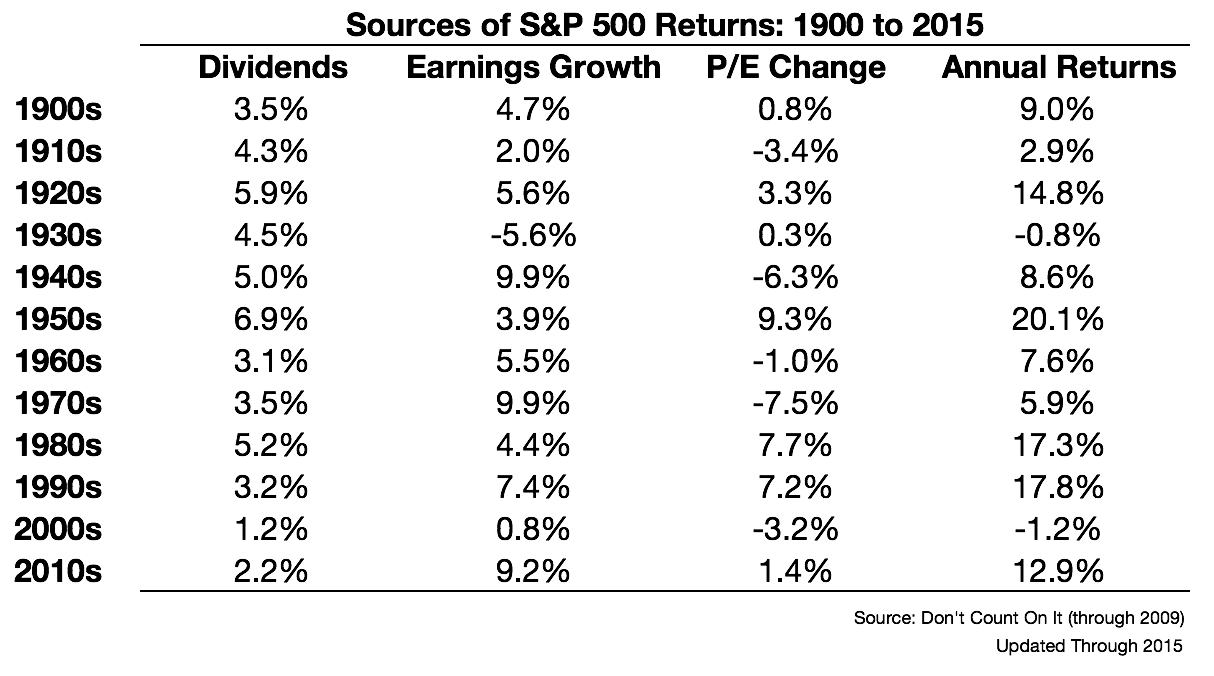The John Bogle Expected Return Formula - A Wealth of Common