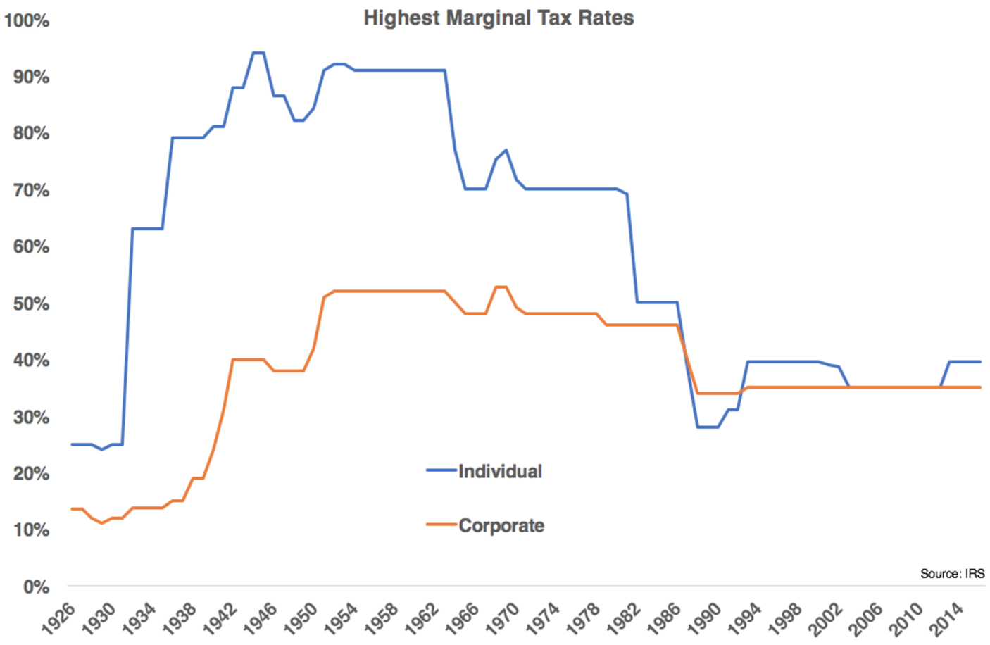 how to work out individual tax using marginal rates