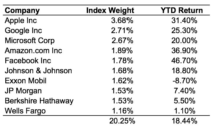 S&P 500 companies