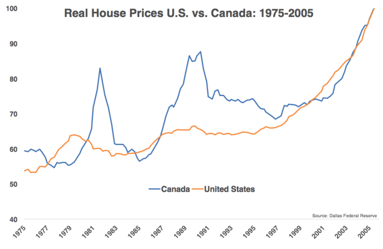 The Canadian Housing Market Is Bananas
