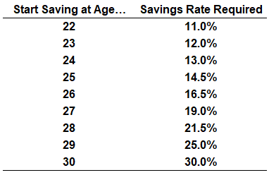 Young Retirement Savers Scorned - A Wealth of Common Sense