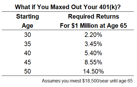 How Hard is it to Become a 401(k) Millionaire? - A Wealth of Common