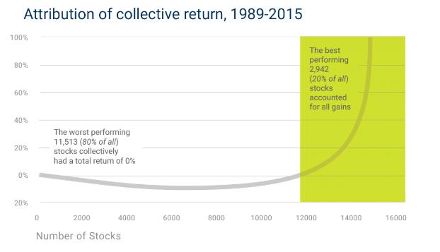 Сколько акции приносят прибыли