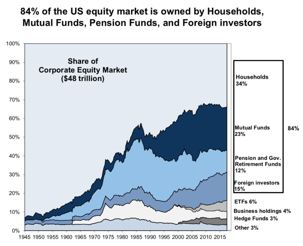 who owns the equity market