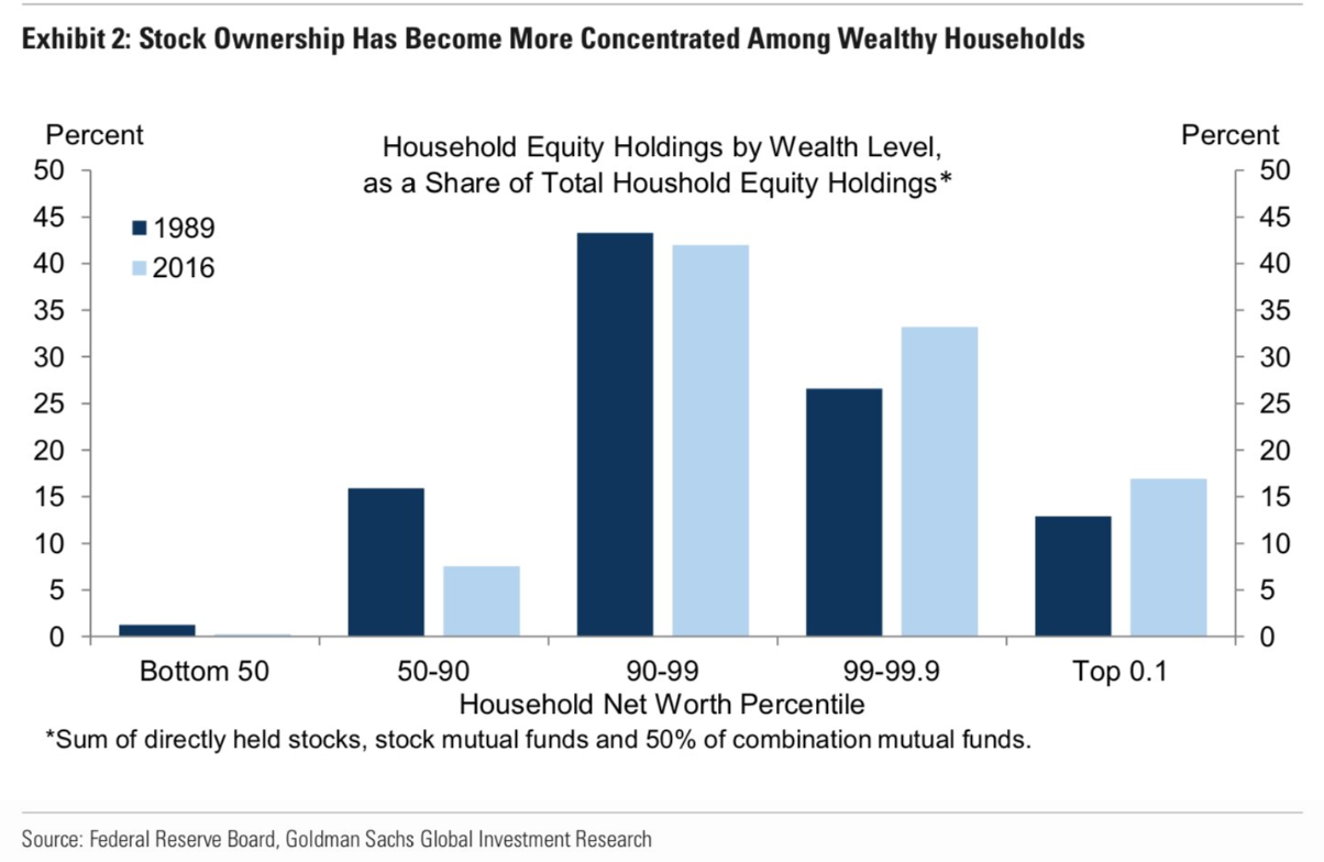 Who Owns All the Stocks & Bonds? - A Wealth of Common Sense