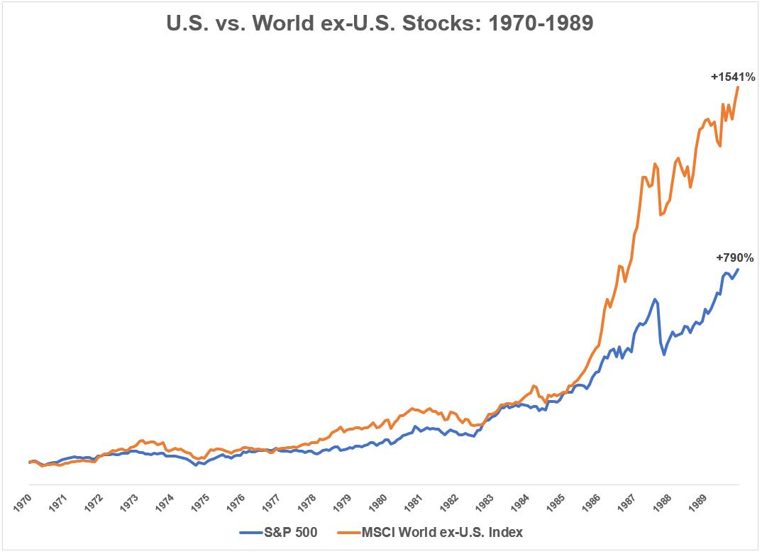 s&p 500 vs msci world