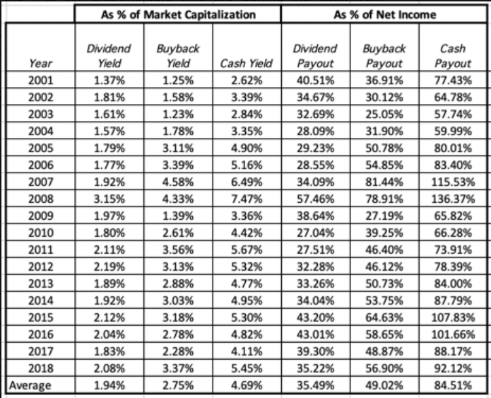 Dividends Don't Matter As Much As They Used To - A Wealth of