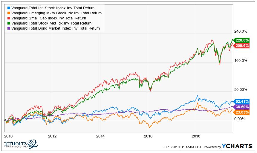 portfolio management stats