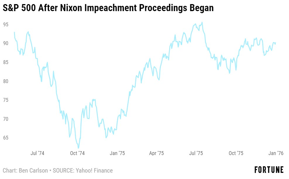 Would The Market Care If The President Was Impeached