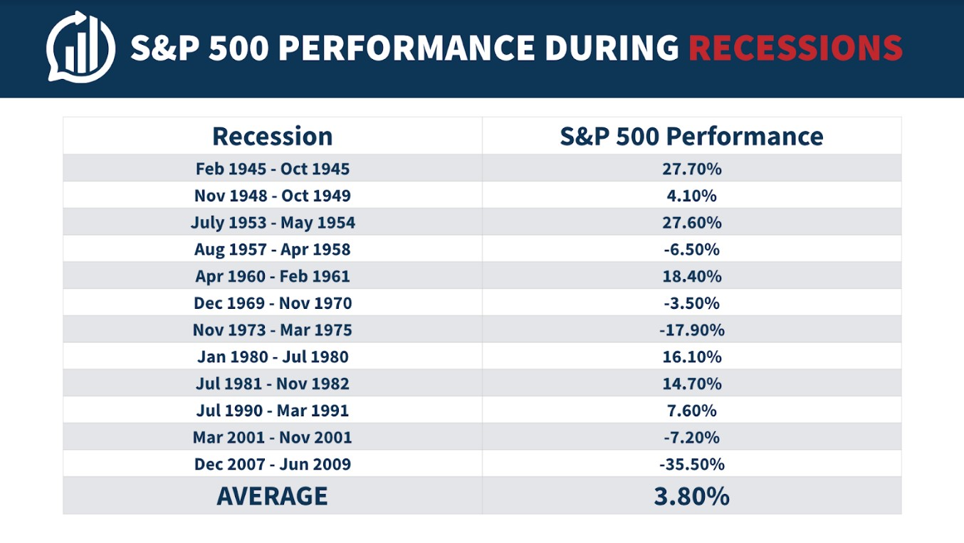 Everything You Need To Know About Recessions A Wealth Of
