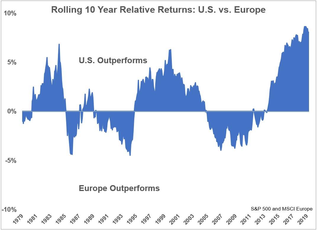 Quali mercati hanno reso meglio tra Europa e USA?