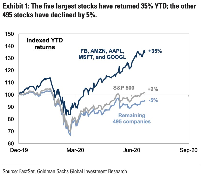 Concentrated Performance In The Stock Market
