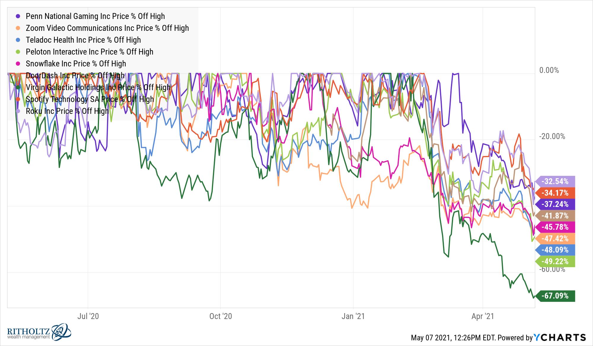 PENN_ZM_TDOC_PTON_SNOW_DASH_SPCE_SPOT_ROKU_chart.png